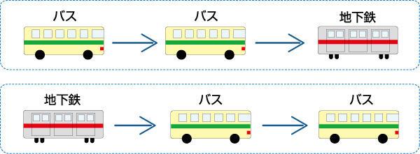 バス 複数 形