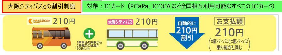 大阪シティバスとの割引制度 対象 ICカード(ピタパ、イコカなど全国相互利用可能なすべてのICカード)例 いまざとライナー210円と大阪シティバス210円のご利用は自動的に210円割引されて大阪シティバス同士の乗り継ぎと同じ210円に。ただし、1乗車目の降車から2乗車目の降車は90分以内であること。