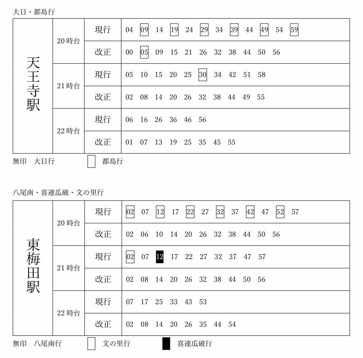 大阪メトロ 中央線 時刻表